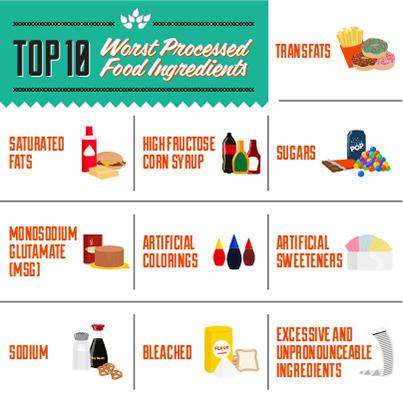 Label Alert - Top 10 Food Ingredients to Avoid